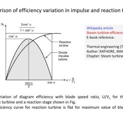 comparison of efficiency variation in impulse and reaction turbine [ 1024 x 768 Pixel ]
