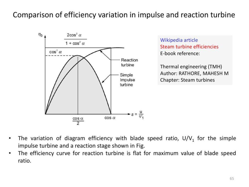 medium resolution of comparison of efficiency variation in impulse and reaction turbine