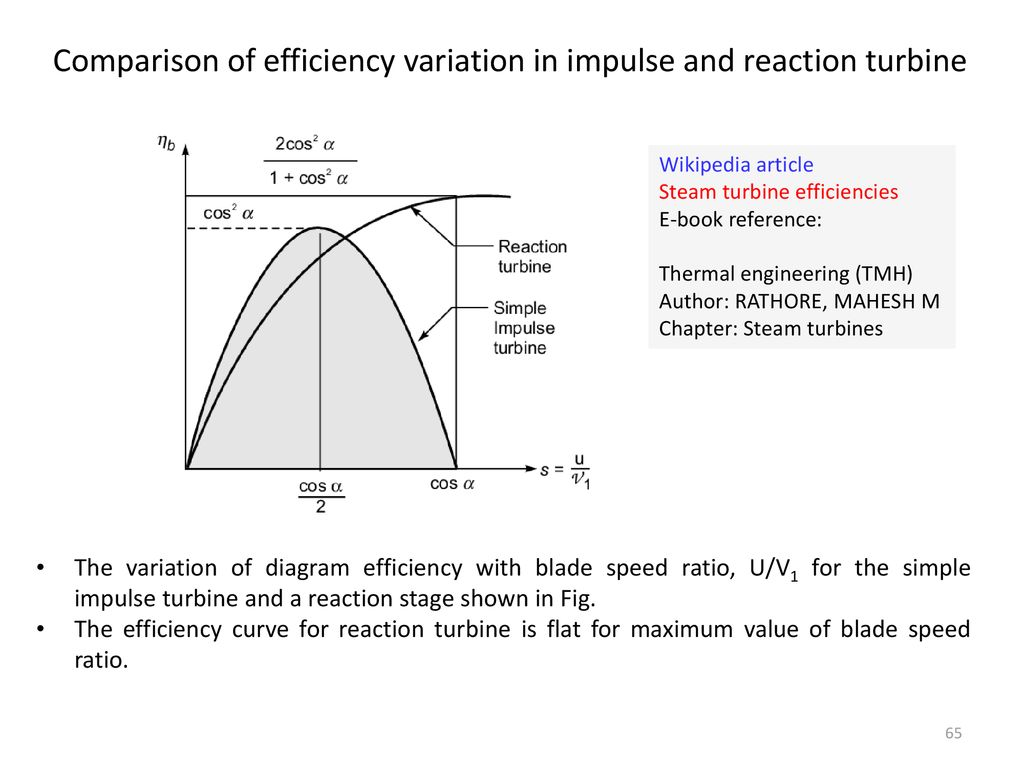hight resolution of comparison of efficiency variation in impulse and reaction turbine