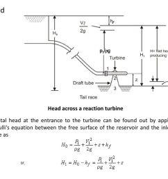 net head head across a reaction turbine [ 1024 x 768 Pixel ]