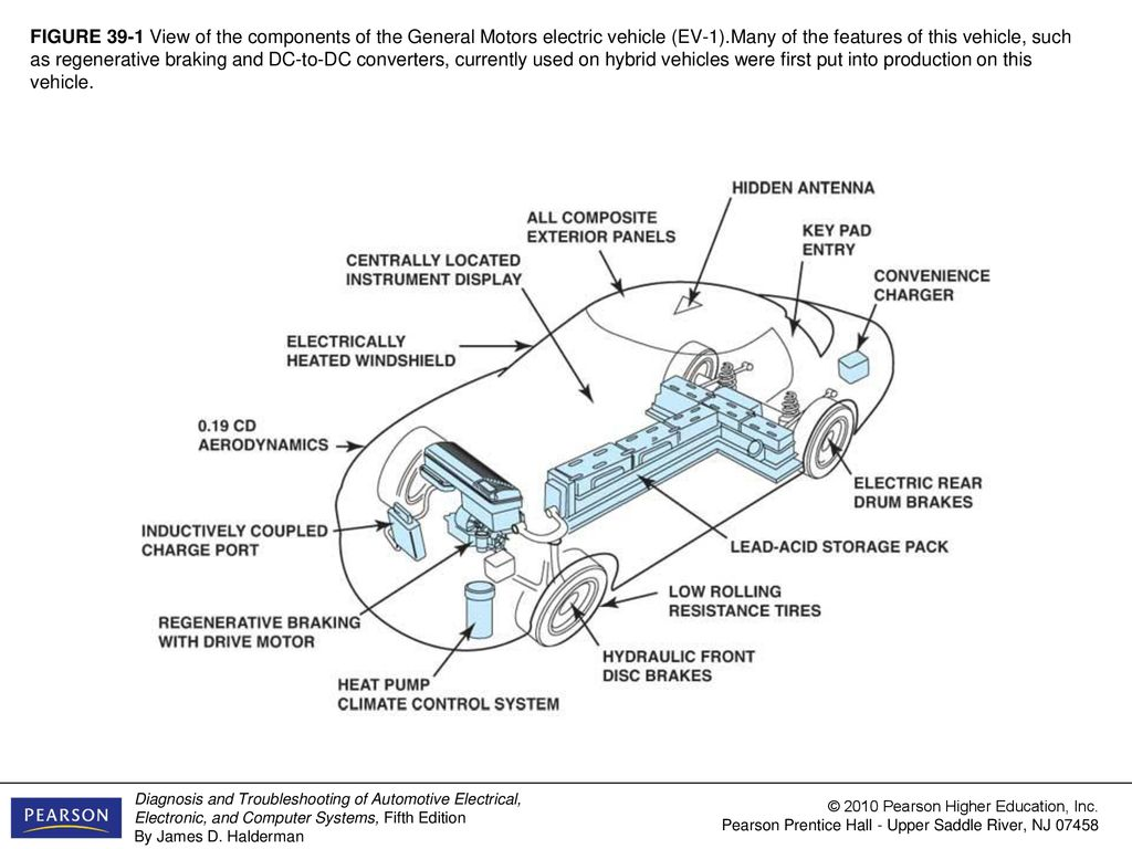hight resolution of 1 figure 39 1 view of the components of the general motors electric vehicle ev 1 many of the features of this vehicle such as regenerative braking and