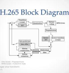 12 h 265 block diagram  [ 1024 x 768 Pixel ]
