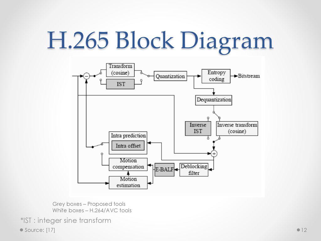 hight resolution of 12 h 265 block diagram