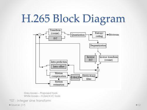 small resolution of 12 h 265 block diagram