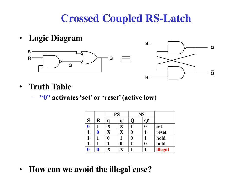 hight resolution of 15 crossed coupled rs latch logic diagram truth table