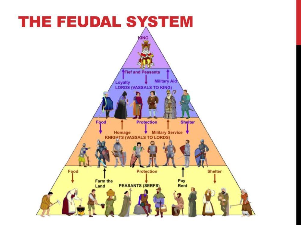medium resolution of 3 the feudal system