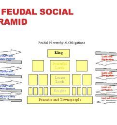 5 feudal social pyramid [ 1024 x 768 Pixel ]