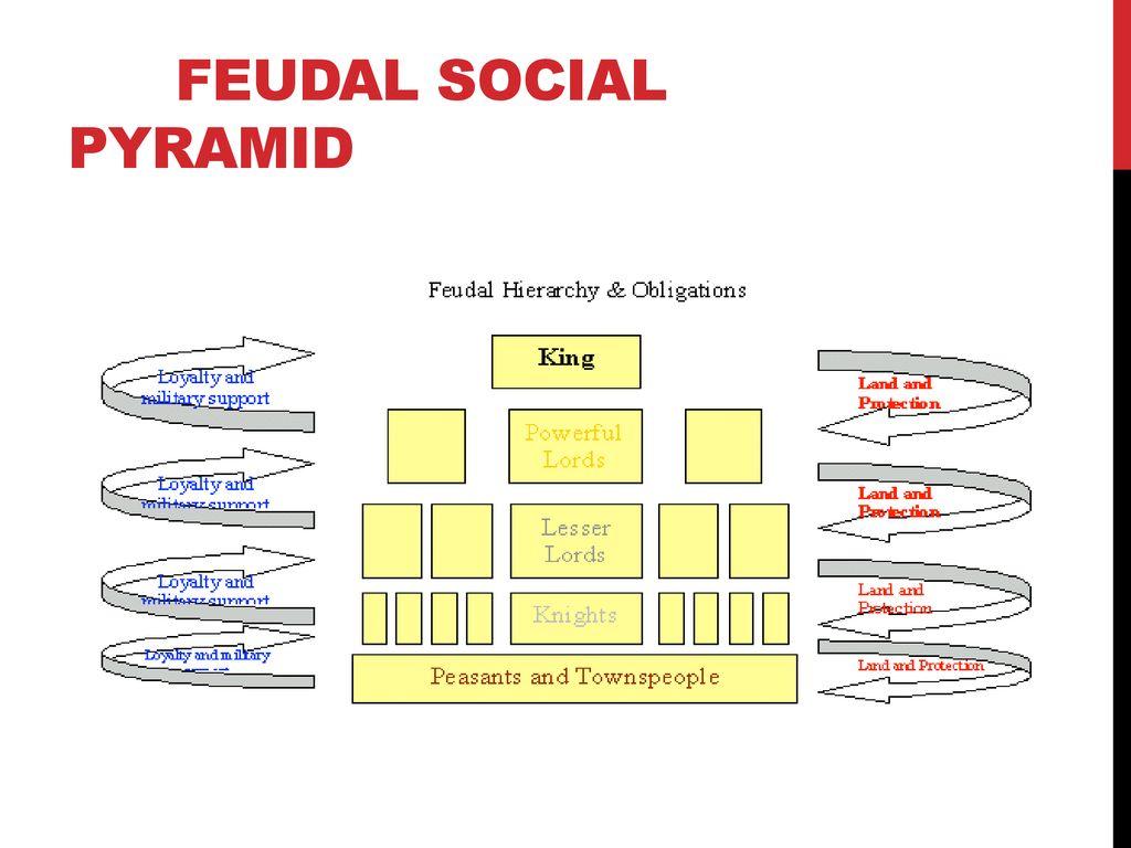 hight resolution of 5 feudal social pyramid