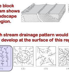 the block diagram shows a landscape region  [ 1024 x 768 Pixel ]