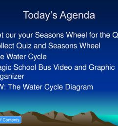 today s agenda get our your seasons wheel for the quiz [ 1024 x 768 Pixel ]