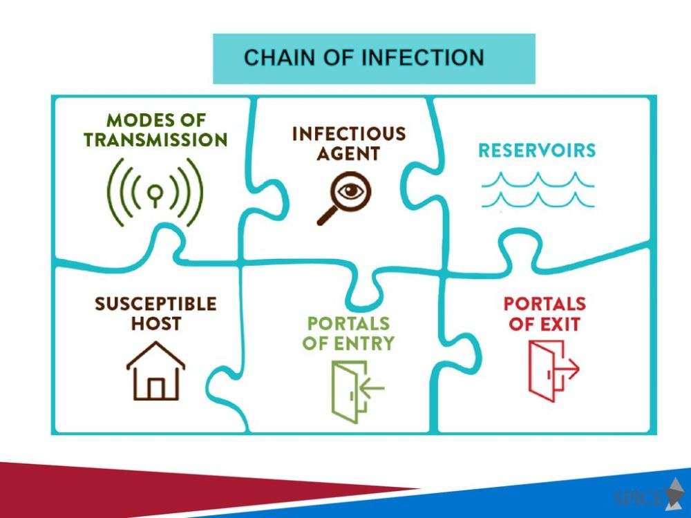 medium resolution of 3 chain of infection this diagram