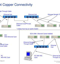 ethernet copper connectivity [ 1024 x 768 Pixel ]