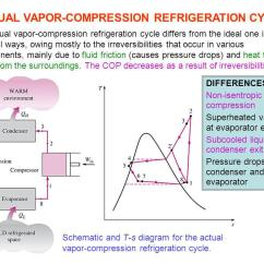 Vapor Compression Refrigeration Cycle Pv Diagram Facial Bones Not Labeled Heat Pump Cycles Ppt Video Online Download Actual