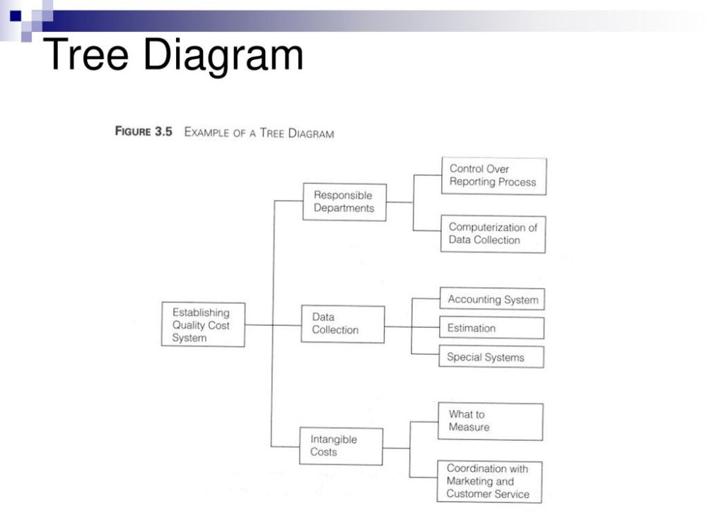 medium resolution of 9 tree diagram santiago ibarreche 2003
