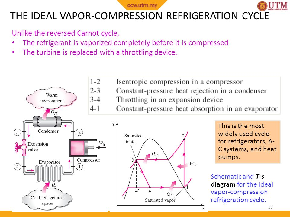 vapor compression refrigeration cycle pv diagram solar power battery wiring thermodynamics ii chapter 5 ppt video online download the ideal