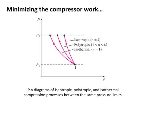 small resolution of 83 minimizing the compressor work p v diagrams of isentropic