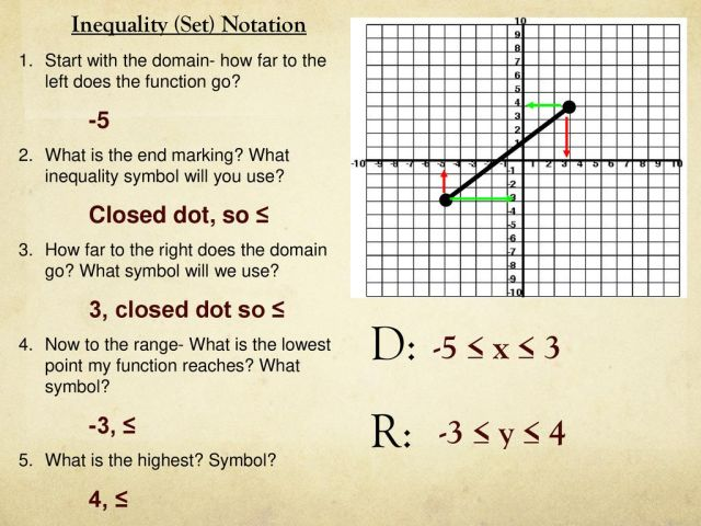 Domain and Range - Inequality Notation - ppt download