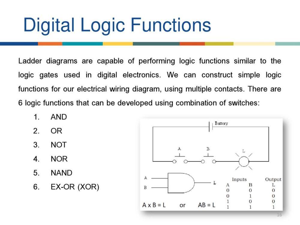 medium resolution of digital logic functions