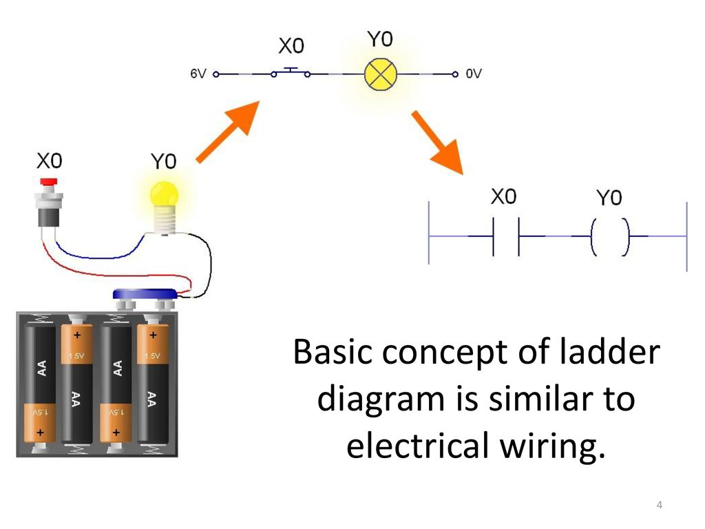 hight resolution of 4 basic concept of ladder diagram is similar to electrical wiring