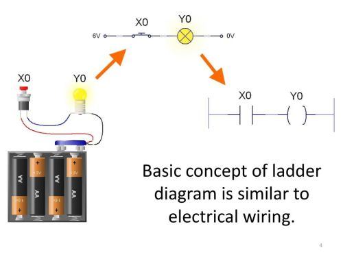 small resolution of 4 basic concept of ladder diagram is similar to electrical wiring