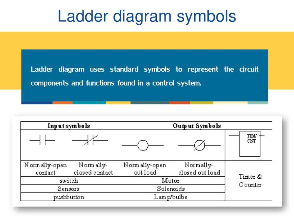 medium resolution of ladder diagram symbols