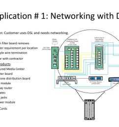 application 1 networking with dsl [ 1024 x 768 Pixel ]