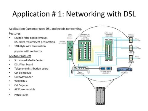 small resolution of application 1 networking with dsl