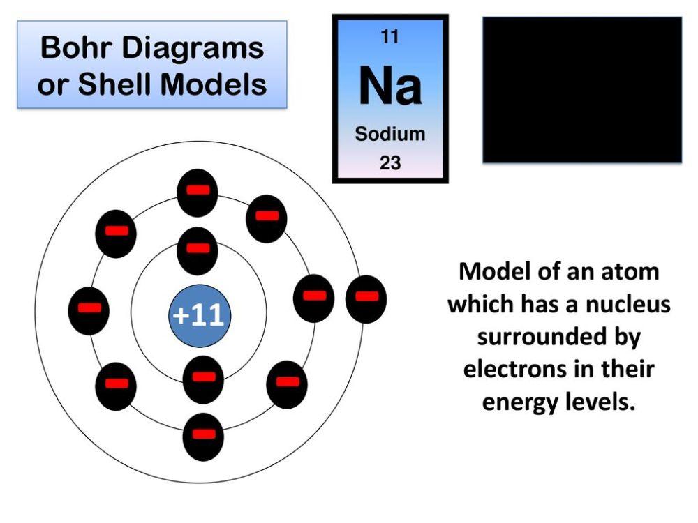 medium resolution of bohr diagrams or shell models