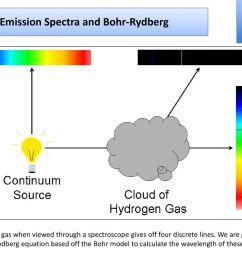 emission spectra and bohr rydberg [ 1024 x 768 Pixel ]