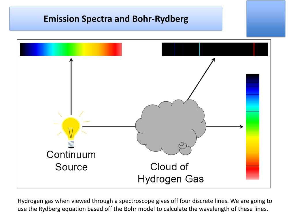 hight resolution of emission spectra and bohr rydberg