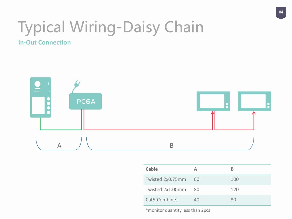 hight resolution of typical wiring daisy chain