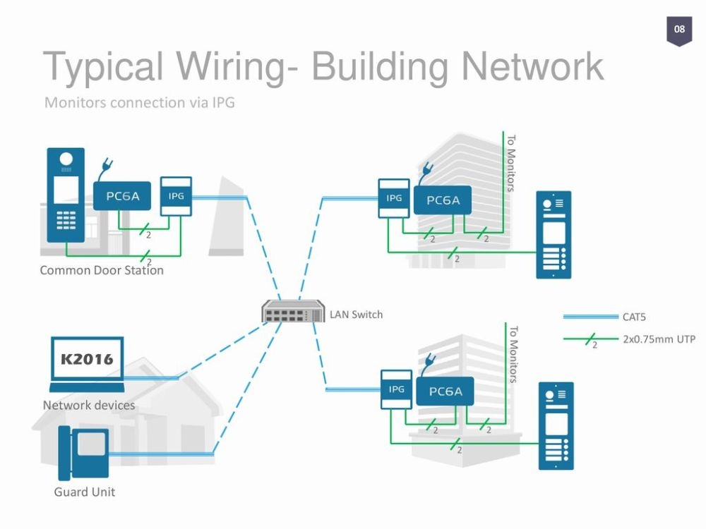 medium resolution of typical wiring building network