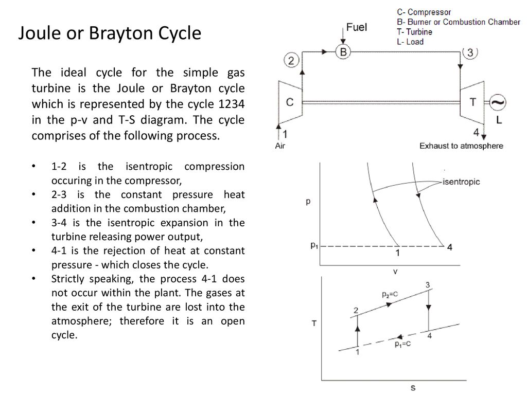 hight resolution of joule or brayton cycle