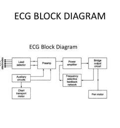 bio medical instrumentation ppt download 6 ecg block diagram [ 1024 x 768 Pixel ]