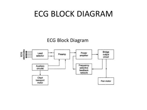 small resolution of ecg block diagram ppt wiring diagram data val bio medical instrumentation ppt download 6 ecg block