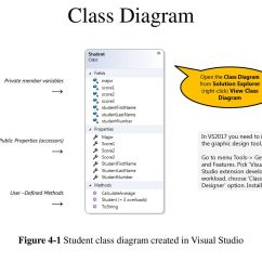 Visual Studio View Class Diagram 2005 Ford Explorer Factory Stereo Wiring Creating Your Own Classes Ppt Download Figure 4 1 Student Created In