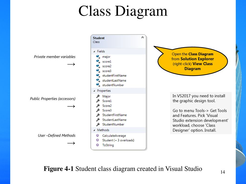 visual studio view class diagram isuzu radio wiring creating your own classes ppt download figure 4 1 student created in