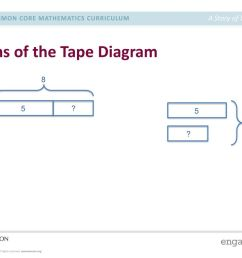 forms of the tape diagram [ 1024 x 768 Pixel ]