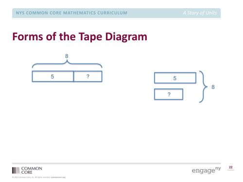 small resolution of forms of the tape diagram