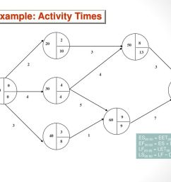 32 example activity times [ 1024 x 768 Pixel ]