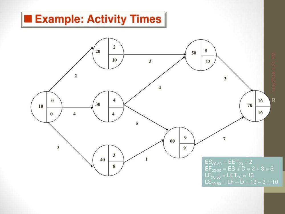 medium resolution of 32 example activity times
