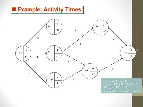 small resolution of 32 example activity times