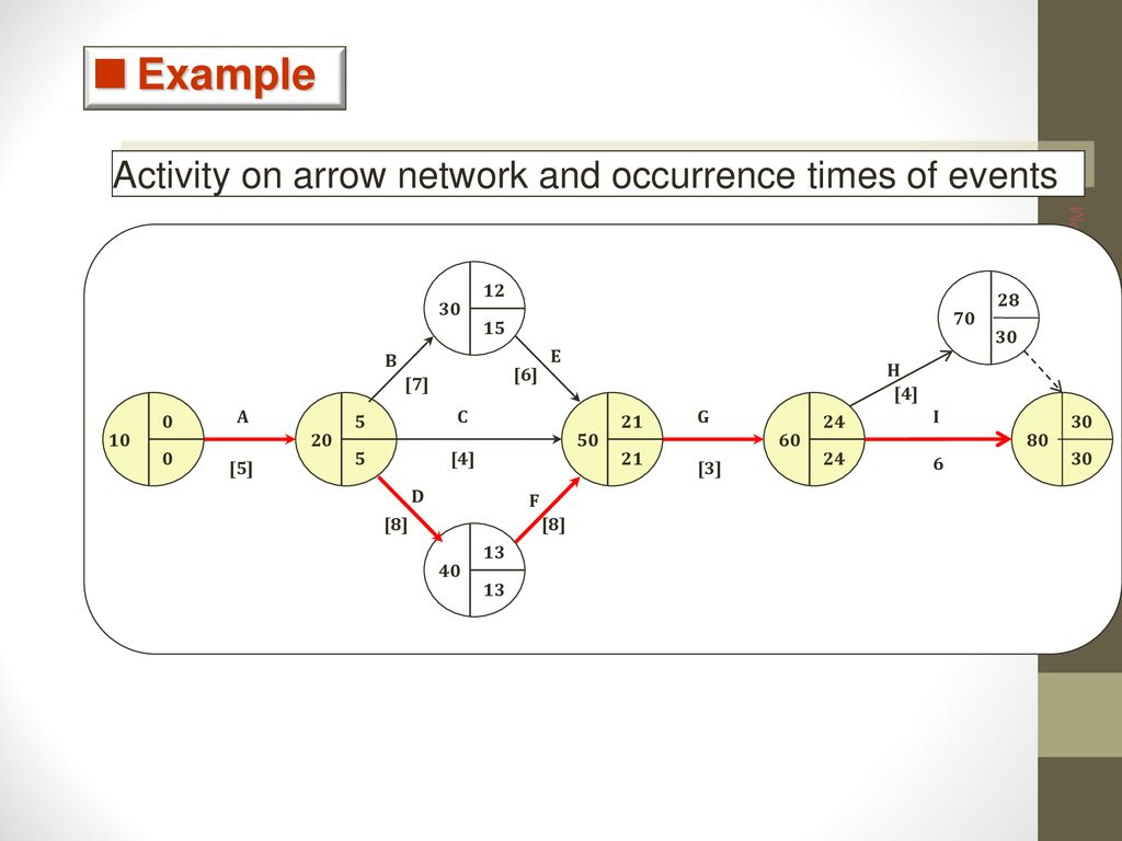 hight resolution of 45 example activity on arrow
