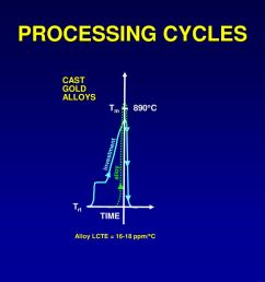 processing cycles tm 890 c trt cast gold alloys time investment alloy [ 1024 x 768 Pixel ]