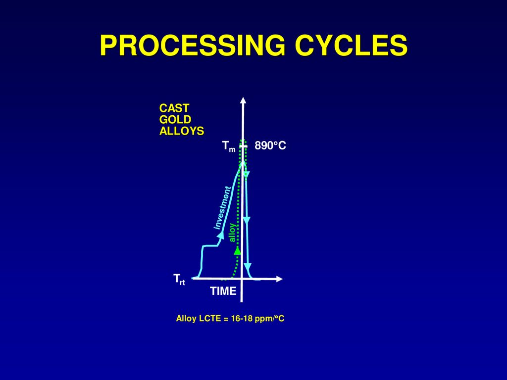 hight resolution of processing cycles tm 890 c trt cast gold alloys time investment alloy