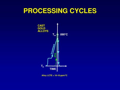 small resolution of processing cycles tm 890 c trt cast gold alloys time investment alloy