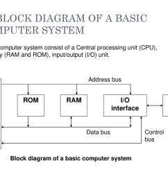 1 1 block diagram of a basic computer system [ 1024 x 768 Pixel ]