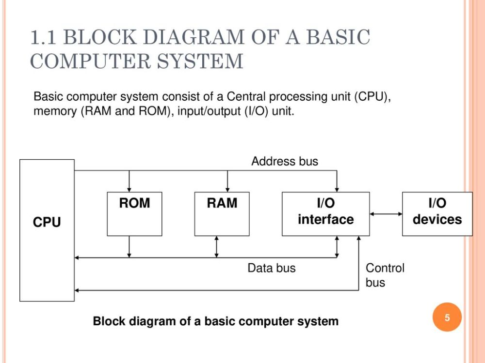medium resolution of 1 1 block diagram of a basic computer system