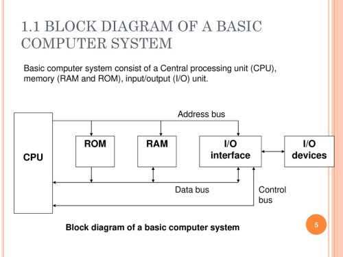 small resolution of 1 1 block diagram of a basic computer system