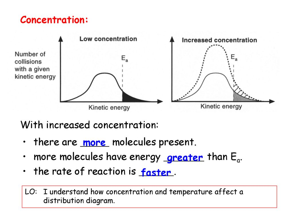 hight resolution of with increased concentration